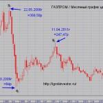 Инвесторы Газпрома