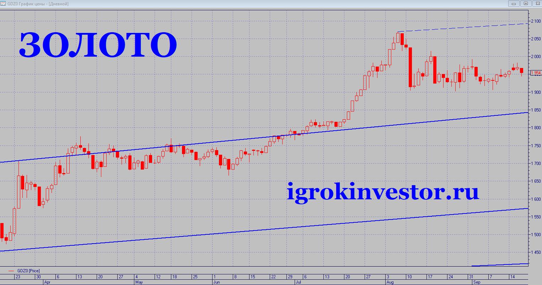 золото тенденция роста график