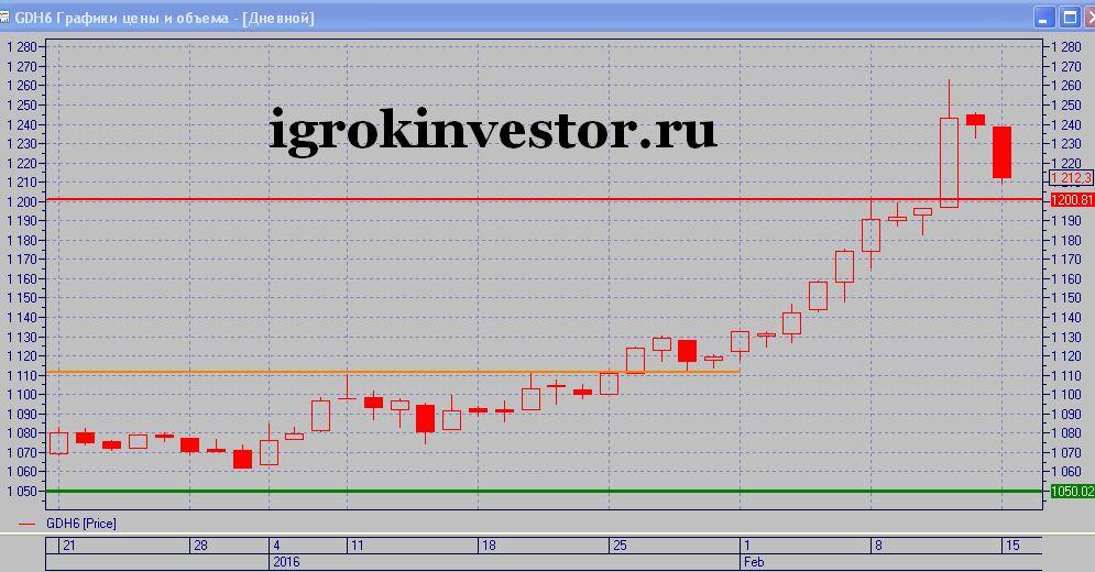 как вложиться в золото на московской бирже