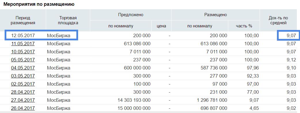 доходность народных облигаций