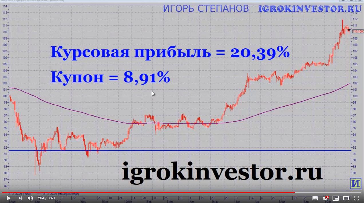 как купить облигации по номиналу