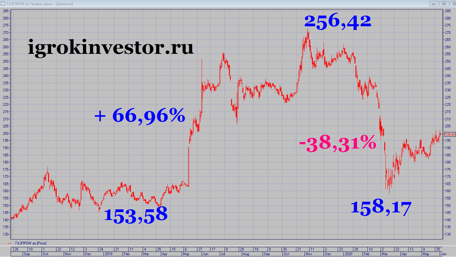 какая цена акций Газпрома