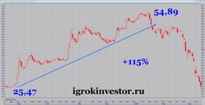 график акций Сургутнефтегаз обыкновенные