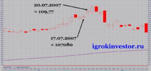 сплит акций сбербанка 2007