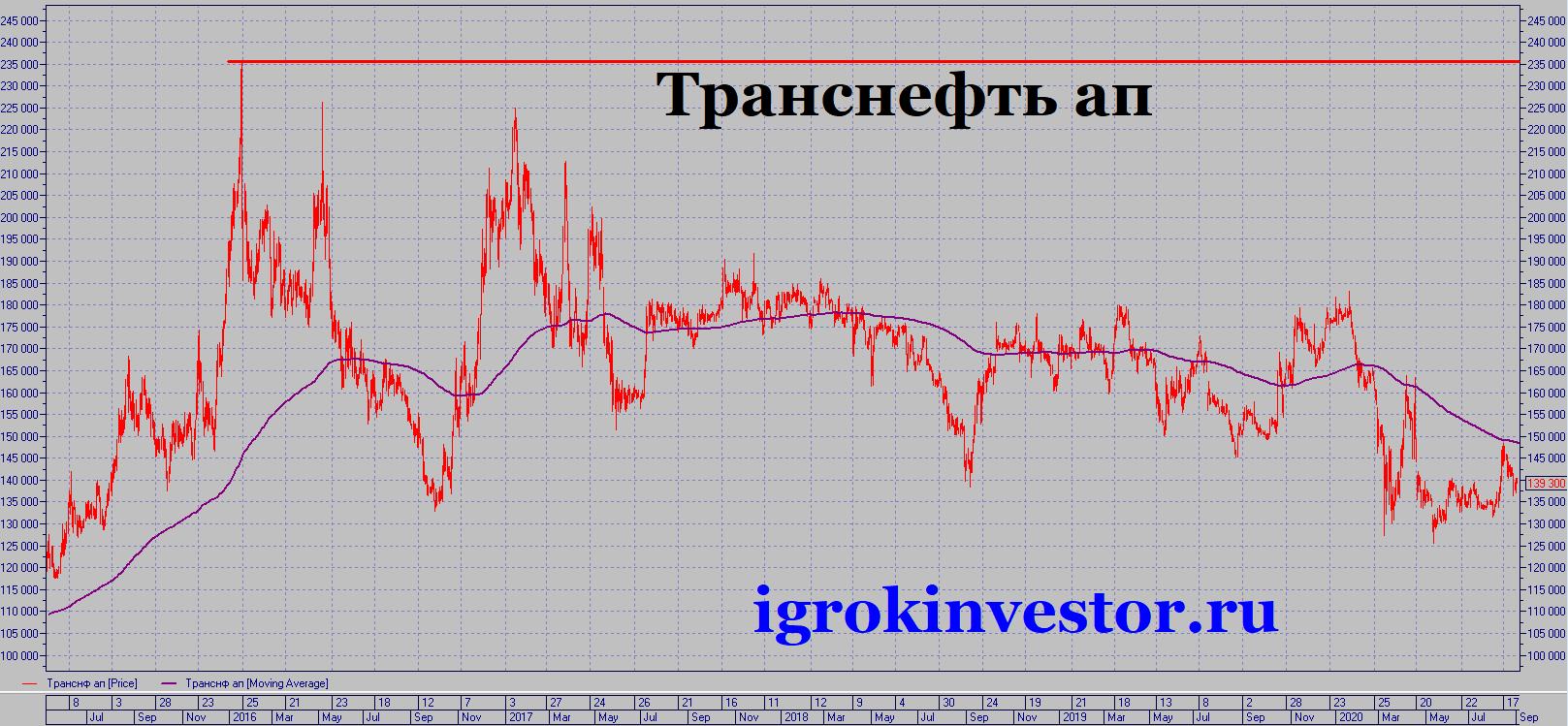 транснефть цена акции график