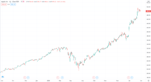 курс акций apple на сегодня динамика график