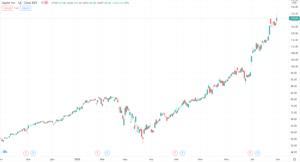 график акций apple после сплита