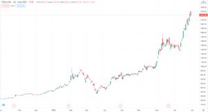 курс акций tesla график