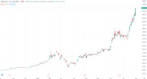 tesla анализ акций
