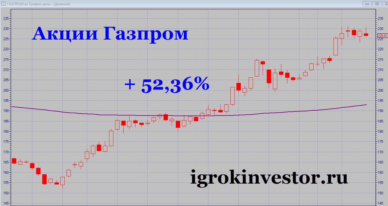 Анализ графика акций Газпрома