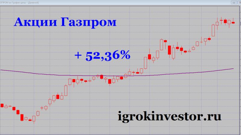 котировки акций газпрома график за месяц