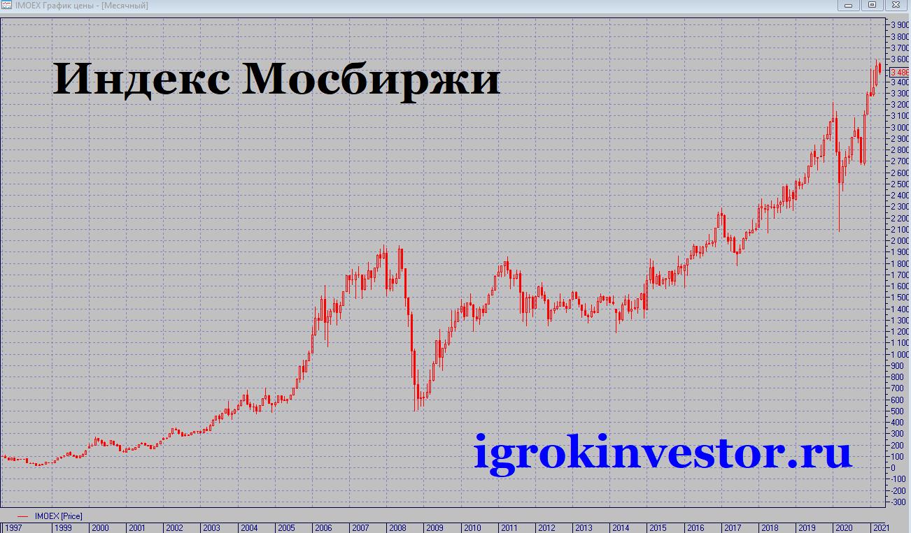 График Индекса акций ММВБ