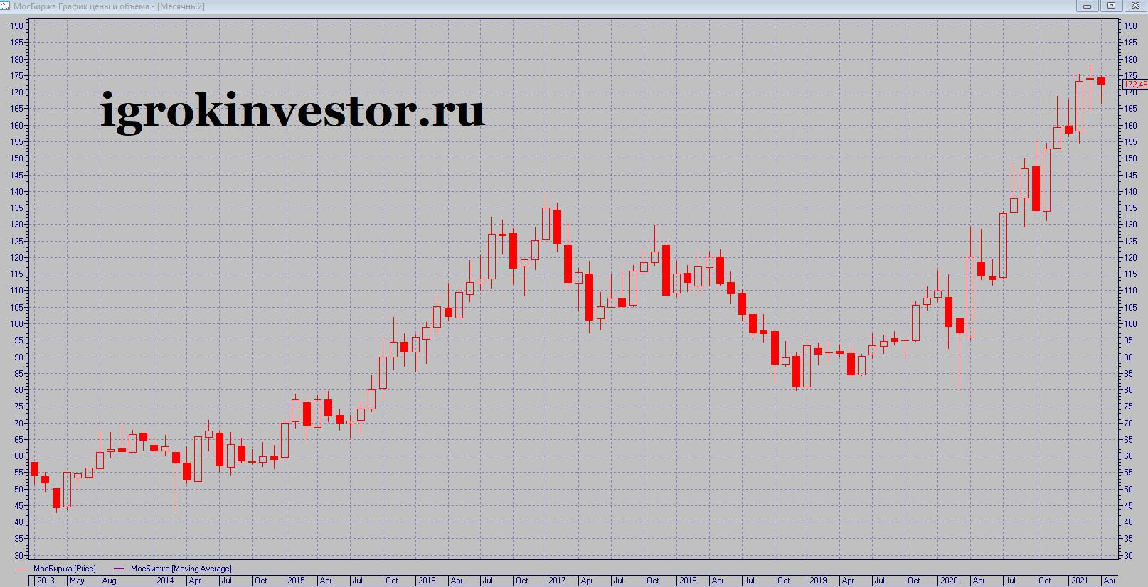 График акций Мосбиржи за все время