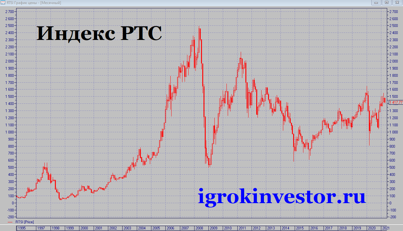 Индекс РТС в долларах график