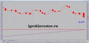 акции ммк цена на сегодня график