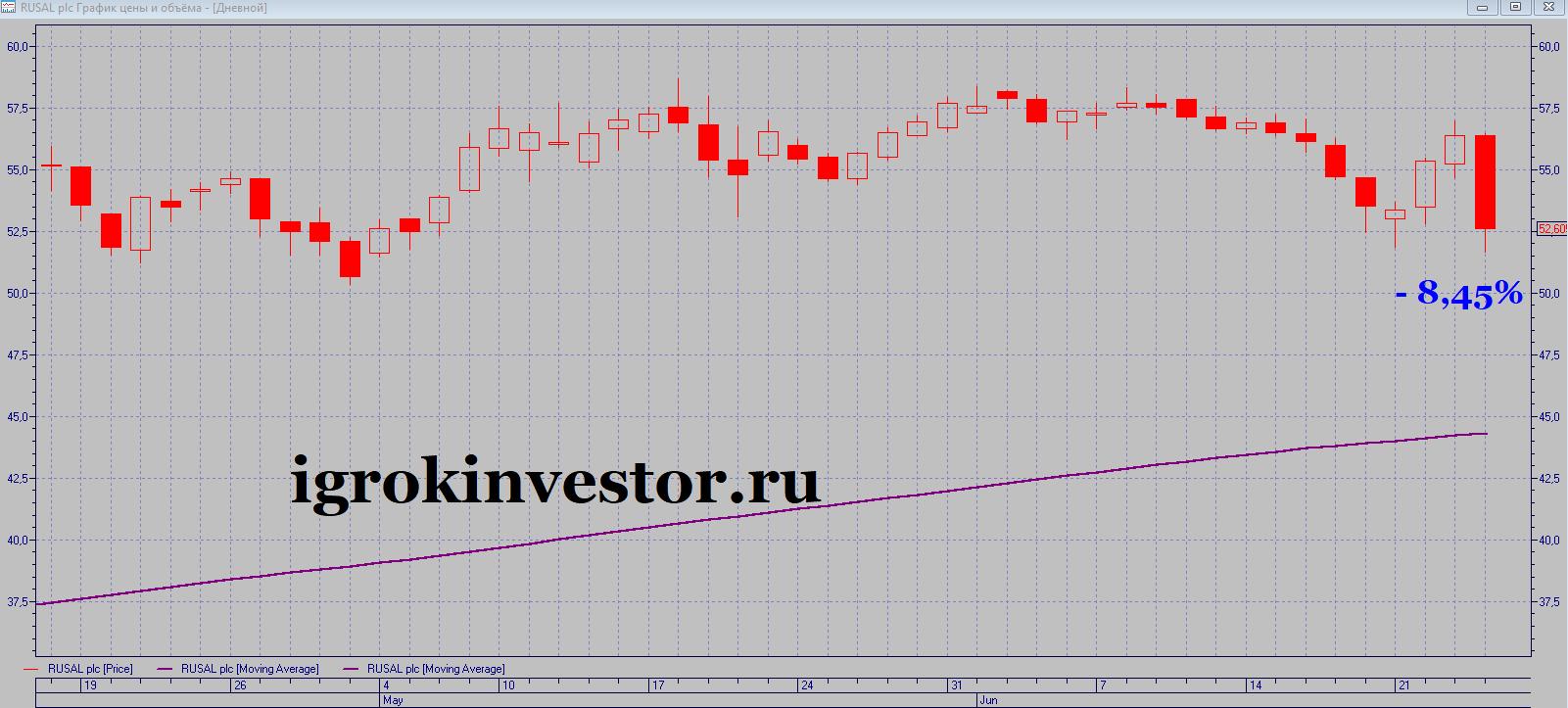 Русал акции прогноз график